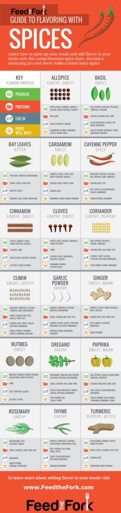 Guide to Cooking With Spices