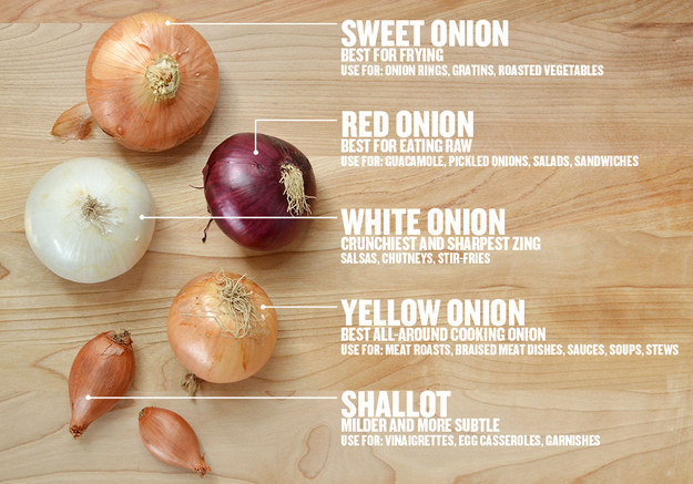 Onion Selection Guide
